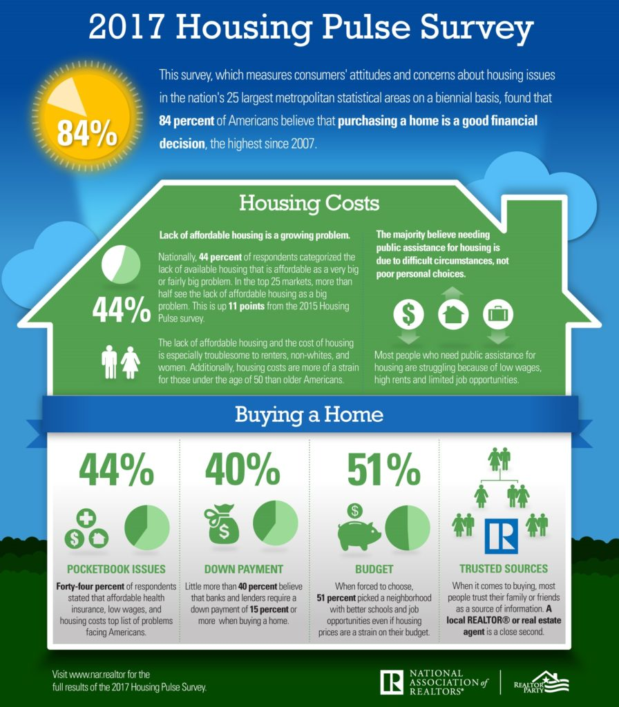 2017 Housing Pulse Infographic 896x1024