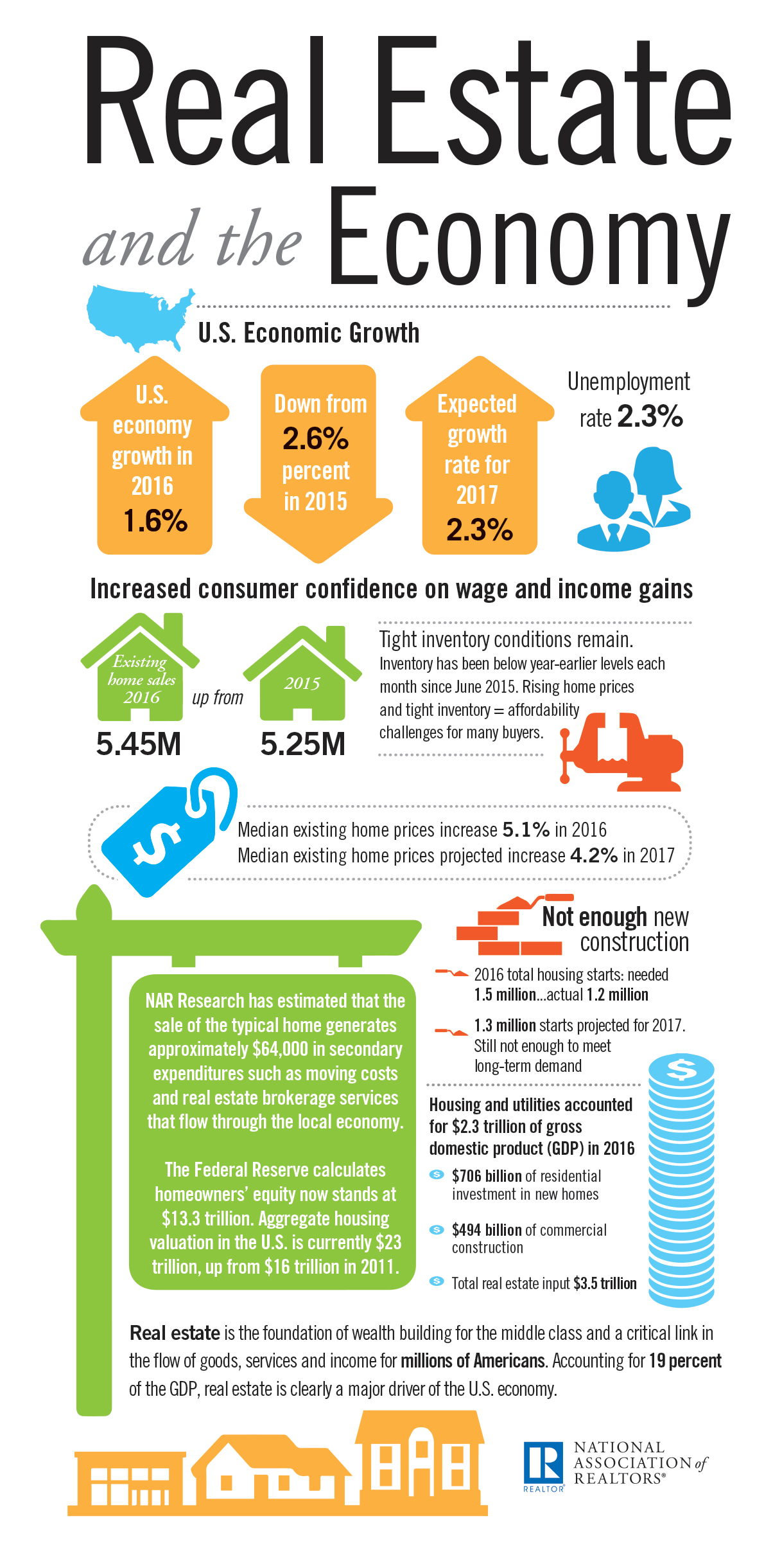 2017-real-estate-and-the-economy-infographic-05-11-2017-1204w-2440h
